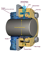 Air Mizer® Complete Shaft Seal Diagram